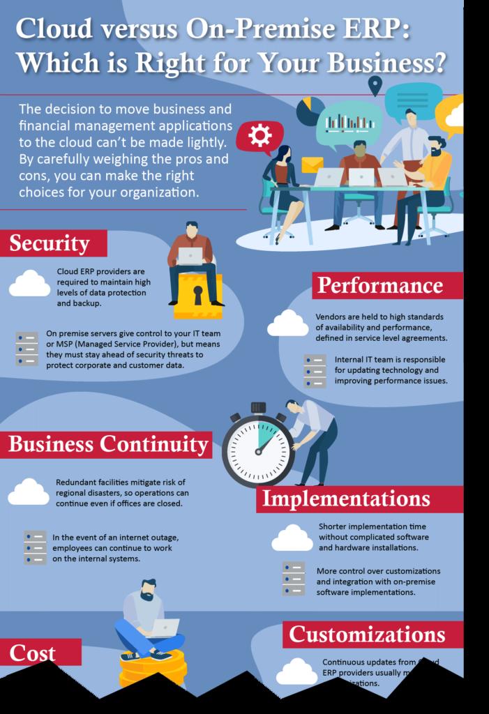 Cloud versus On-Premise ERP